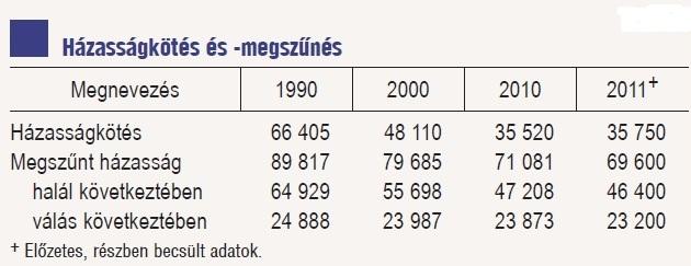 Házasságkötés és válások száma (Forrás: KSH)