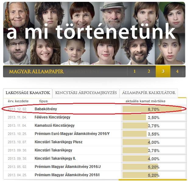 2013. dec. 2-án megjelent Babakötvény állampapír kamata 8,7 %
