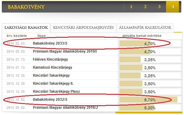 2014. február 3-én kibocsájtott Babakötvény állampapír első éves kamata 4,7%